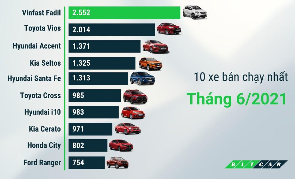 Top 10 Xe bán chạy nhất tháng 6 2021 (1)